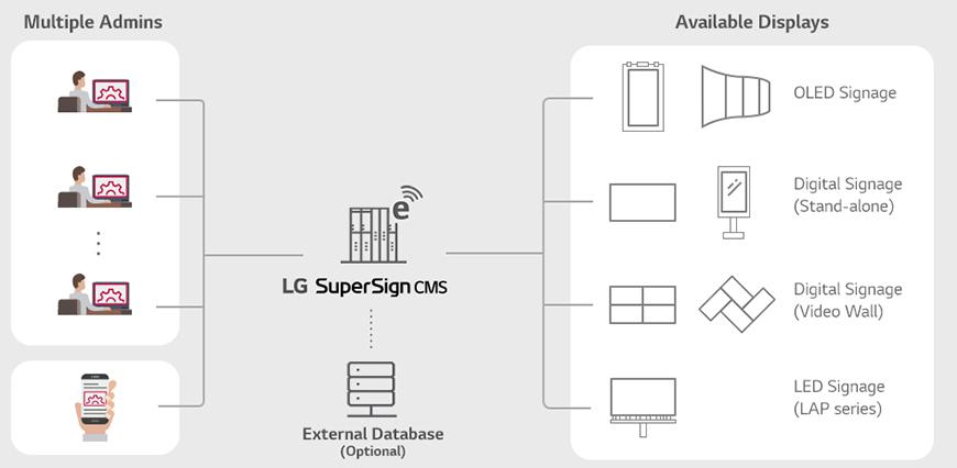 Digital Signage là gì? Các thành phần của hệ thống Digital Signage