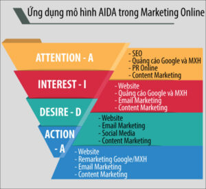 AIDA là gì? Cách ứng dụng AIDA trong Marketing Online
